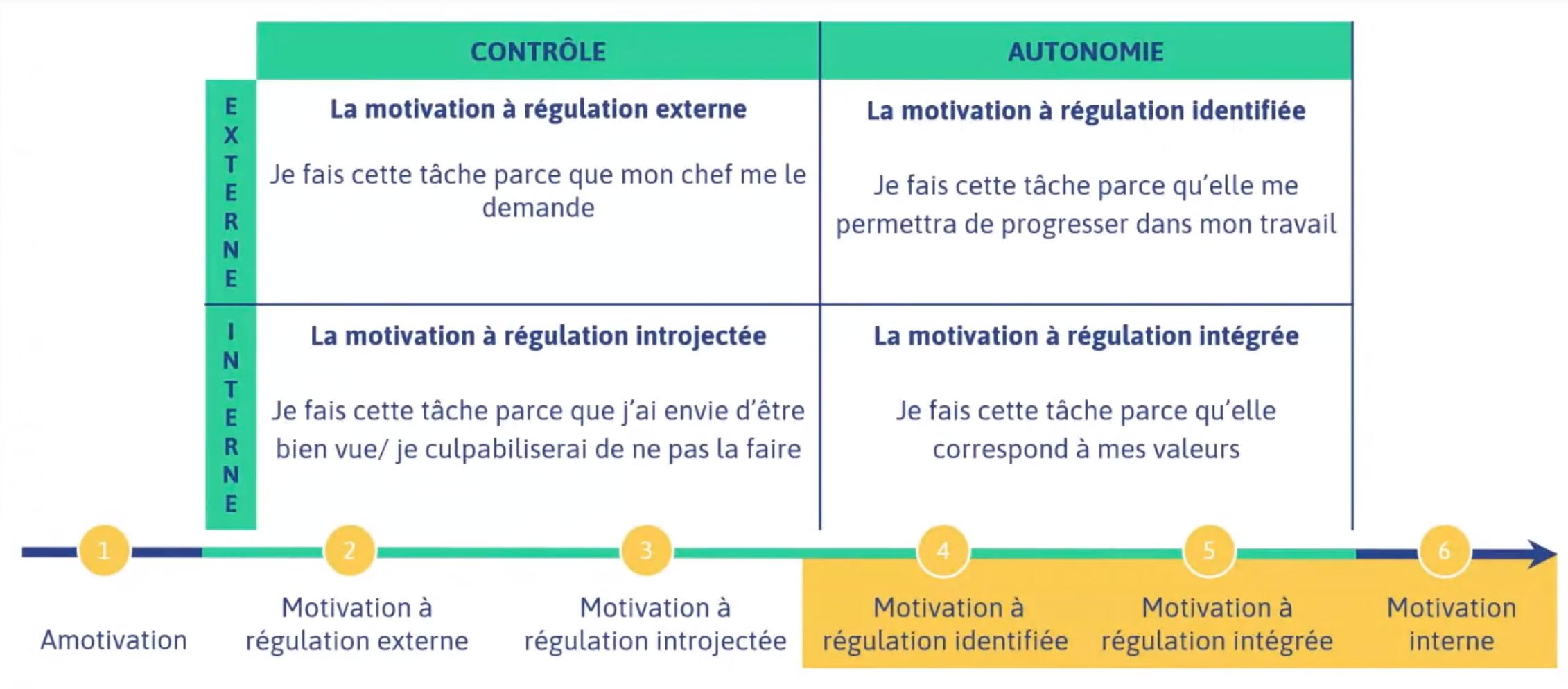 6 niveaux de la motivation