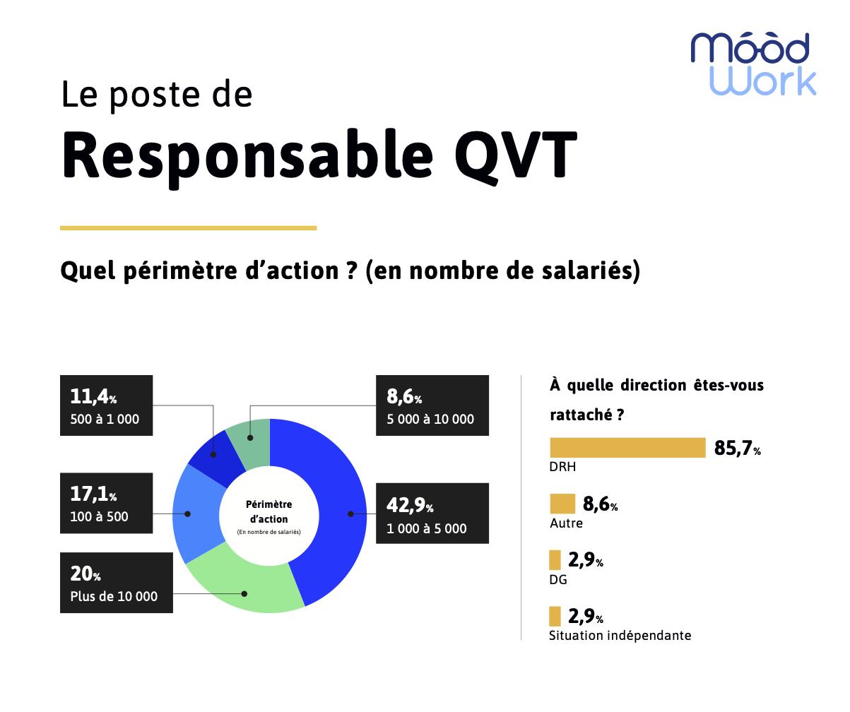 Infographie sur le poste de responsable QVT