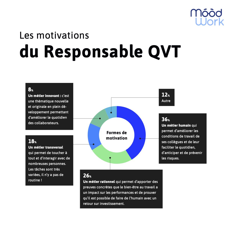Diagramme sur les motivations d'un responsable QVT