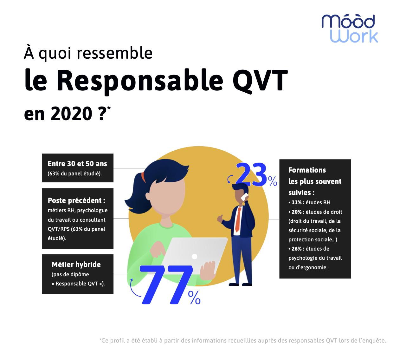 Infographie : à quoi ressemble le responsable QVT en 2020 ?