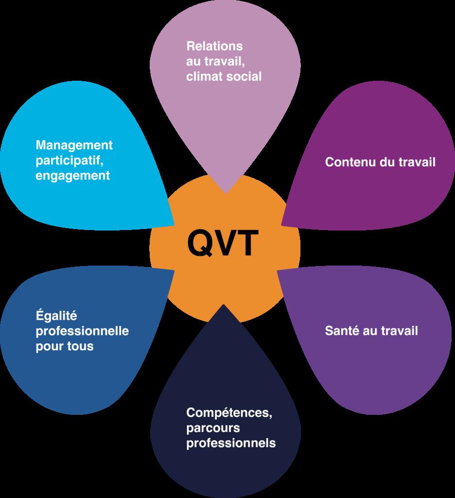 Le bien-être au travail peut être penser grâce à la marguerite QVT de l'ANACT