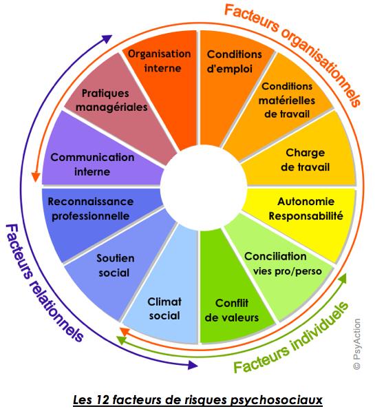 Les 12 facteurs de risques psychosociaux