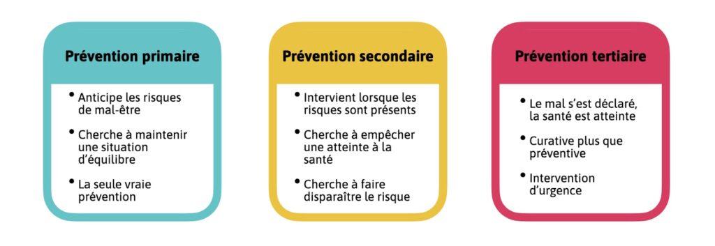 3 niveaux de prévention psychologie