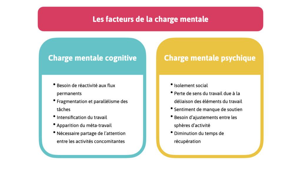 Les facteurs de charge mentale, à laquelle mène une absence de déconnexion